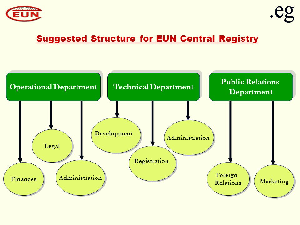 Suggested Structure for EUN Central Registry Operational Department Technical Department Public Relations Department Public Relations Department Administration Foreign Relations Foreign Relations Finances Marketing Legal Administration Registration Development
