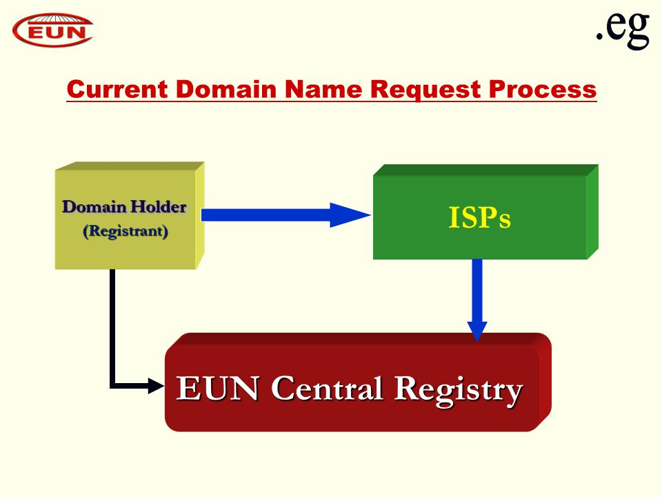 Current Domain Name Request Process ISPs EUN Central Registry (Registrant) Domain Holder