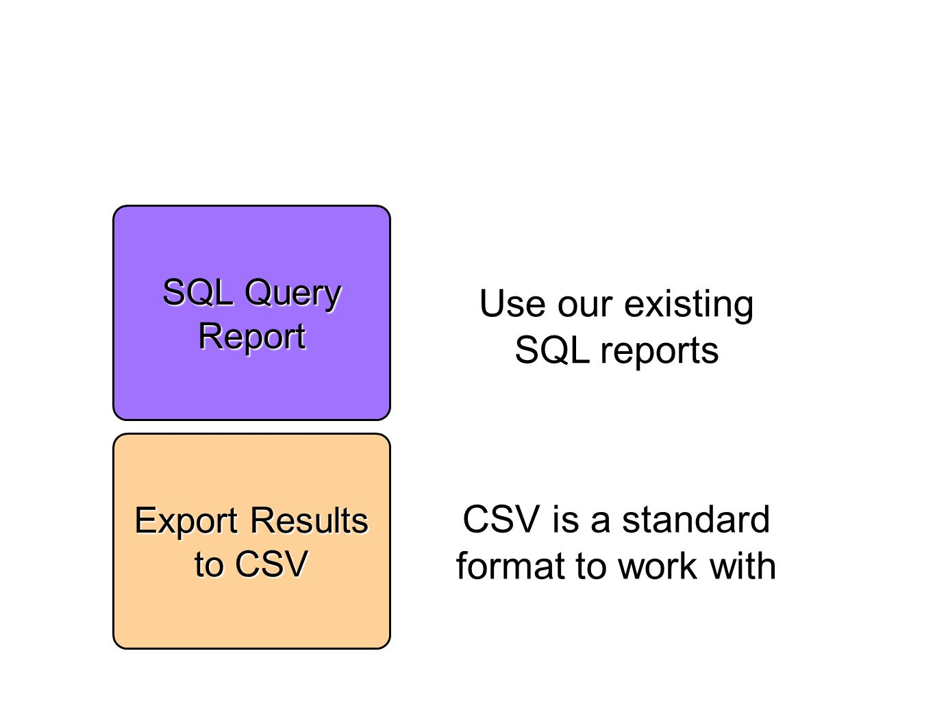 Use our existing SQL reports SQL Query Report Export Results to CSV CSV is a standard format to work with