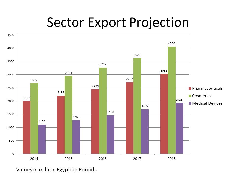 Sector Export Projection Values in million Egyptian Pounds