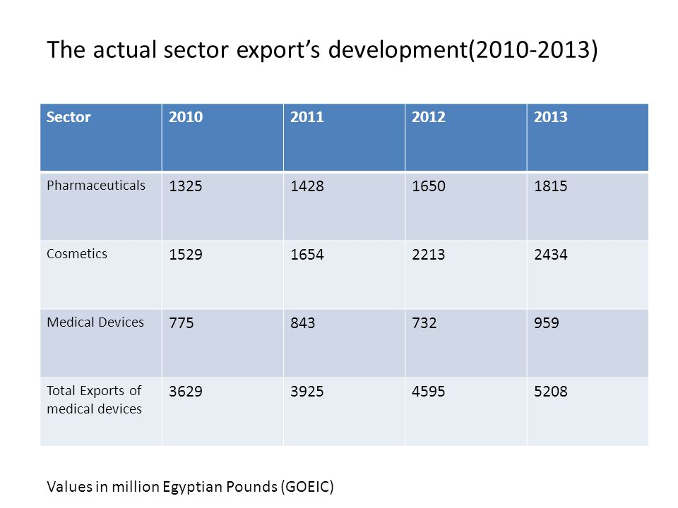 The actual sector export's development(2010-2013) Values in million Egyptian Pounds (GOEIC) Sector2010201120122013 Pharmaceuticals 1325142816501815 Cosmetics 1529165422132434 Medical Devices 775843732959 Total Exports of medical devices 3629392545955208