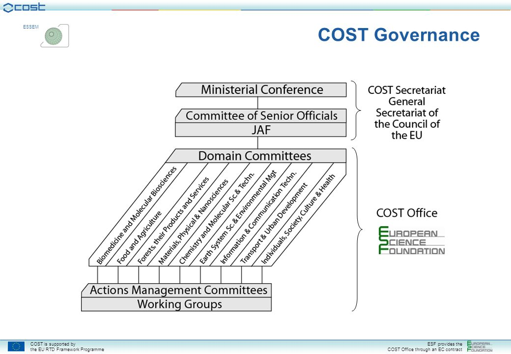 COST is supported by the EU RTD Framework Programme ESF provides the COST Office through an EC contract ESSEM COST Governance
