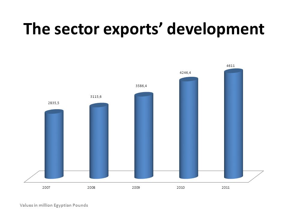 The sector exports' development Values in million Egyptian Pounds