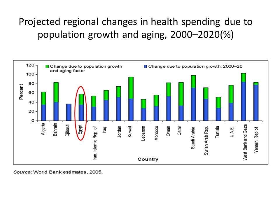 Projected regional changes in health spending due to population growth and aging, 2000–2020(%)