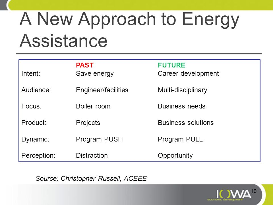 A New Approach to Energy Assistance PASTFUTURE Intent:Save energyCareer development Audience:Engineer/facilitiesMulti-disciplinary Focus: Boiler roomBusiness needs Product:ProjectsBusiness solutions Dynamic:Program PUSHProgram PULL Perception:DistractionOpportunity Source: Christopher Russell, ACEEE 10