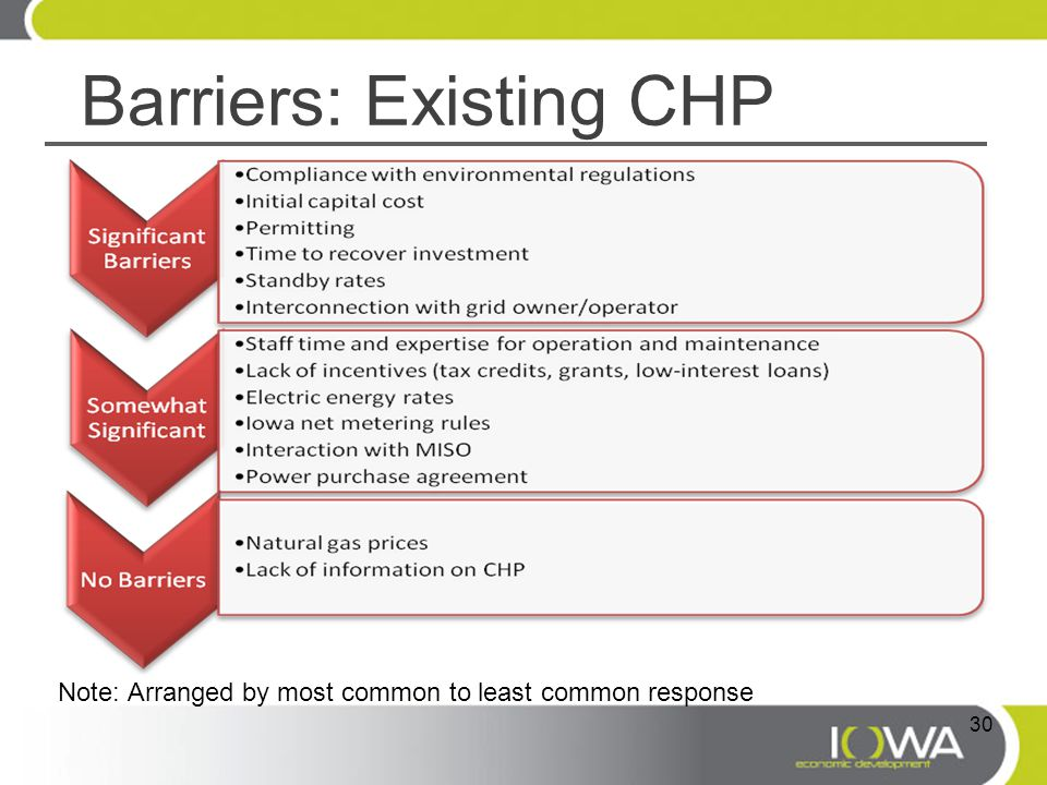 Barriers: Existing CHP Note: Arranged by most common to least common response 30
