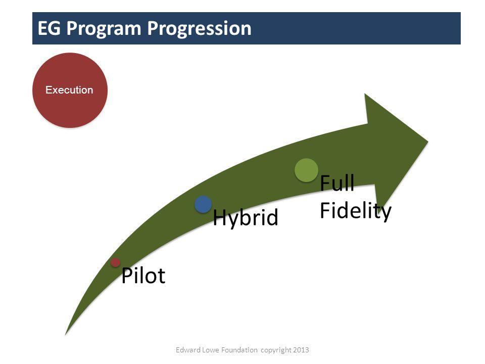 Edward Lowe Foundation copyright 2013 EG Program Progression Pilot Hybrid Full Fidelity Execution