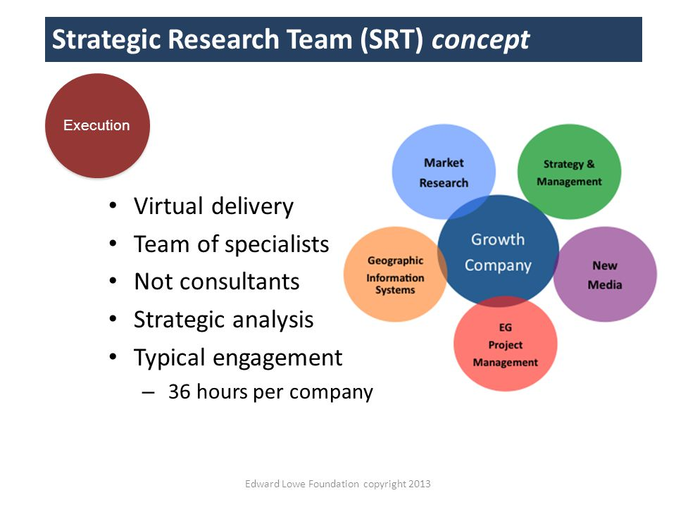 Edward Lowe Foundation copyright 2013 Strategic Research Team (SRT) concept Virtual delivery Team of specialists Not consultants Strategic analysis Typical engagement – 36 hours per company Execution