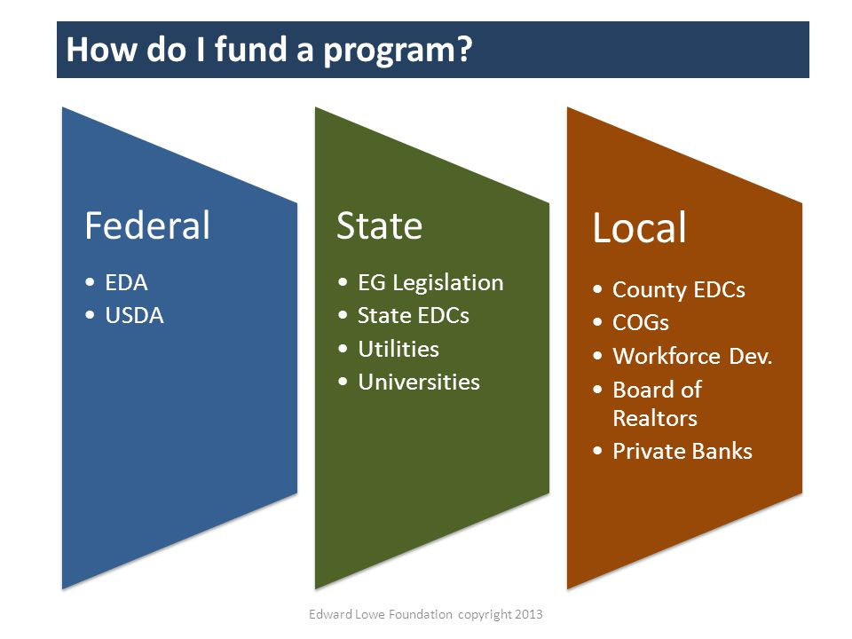 Federal EDA USDA State EG Legislation State EDCs Utilities Universities Local County EDCs COGs Workforce Dev.