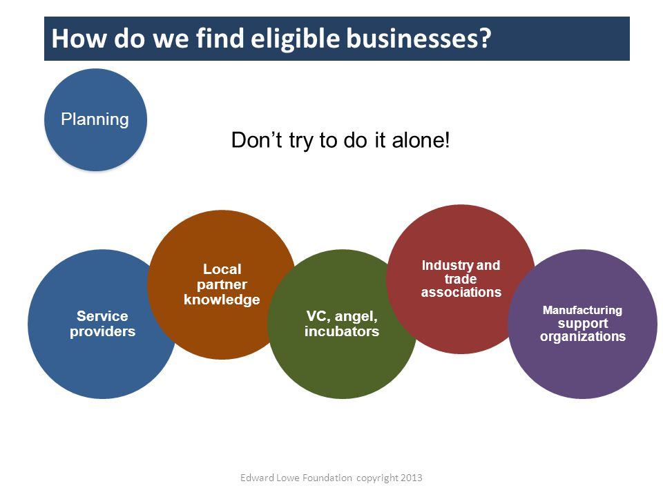 Service providers Local partner knowledge VC, angel, incubators Industry and trade associations Manufacturing support organizations Edward Lowe Foundation copyright 2013 How do we find eligible businesses.