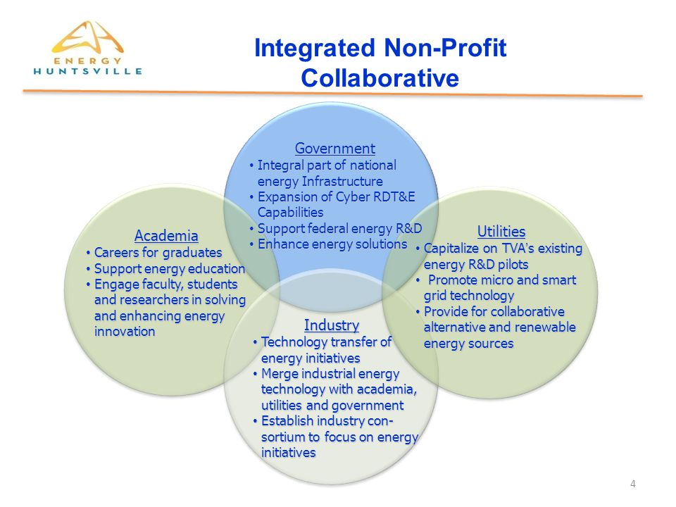 Integrated Non-Profit Collaborative Government Integral part of national energy Infrastructure Integral part of national energy Infrastructure Expansion of Cyber RDT&E Capabilities Expansion of Cyber RDT&E Capabilities Support federal energy R&D Support federal energy R&D Enhance energy solutions Enhance energy solutions Industry Industry Technology transfer of energy initiatives Technology transfer of energy initiatives Merge industrial energy technology with academia, utilities and government Merge industrial energy technology with academia, utilities and government Establish industry con- sortium to focus on energy initiatives Establish industry con- sortium to focus on energy initiatives Academia Careers for graduates Careers for graduates Support energy education Support energy education Engage faculty, students and researchers in solving and enhancing energy innovation Engage faculty, students and researchers in solving and enhancing energy innovation Utilities Capitalize on TVA's existing energy R&D pilots Capitalize on TVA's existing energy R&D pilots Promote micro and smart grid technology Promote micro and smart grid technology Provide for collaborative alternative and renewable energy sources Provide for collaborative alternative and renewable energy sources 4