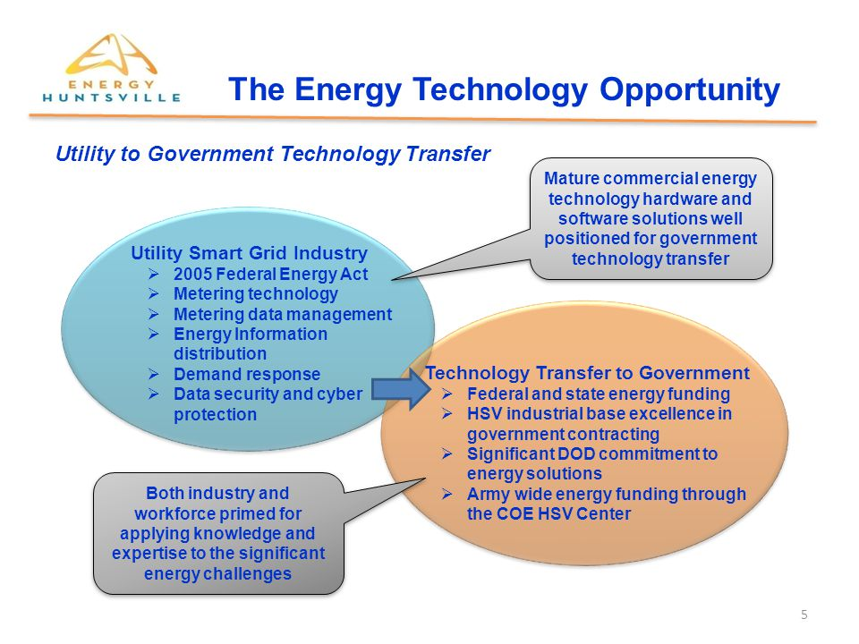 6 The Energy Technology Opportunity Utility Smart Grid Industry  2005 Federal Energy Act  Metering technology  Metering data management  Energy Information distribution  Demand response  Data security and cyber protection Government Funded Energy R&D  SBIR funding technology for commercial applications  R&D labs performing basic energy technology research  DOD commitment to energy solutions development  Army COE funding energy initiatives Significant federal government resources focusing on energy technology HW and SW solutions well positioned for technology transfer Industry and workforce primed for applying knowledge and expertise to the national energy challenges Government to Utility Technology Transfer
