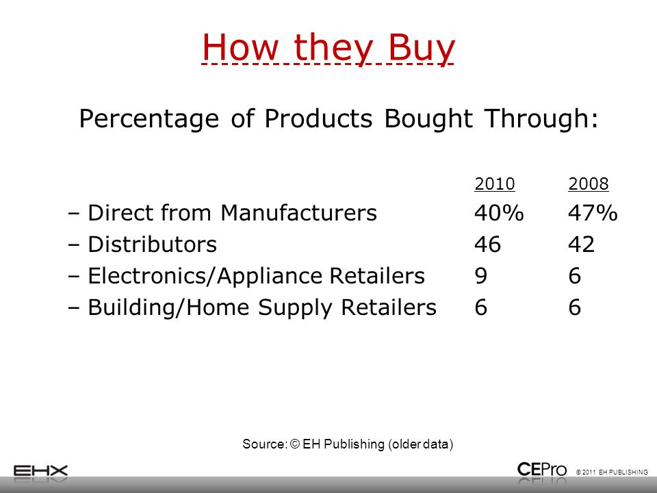 © 2011 EH PUBLISHING How they Buy Percentage of Products Bought Through: 20102008 –Direct from Manufacturers40%47% –Distributors4642 –Electronics/Appl