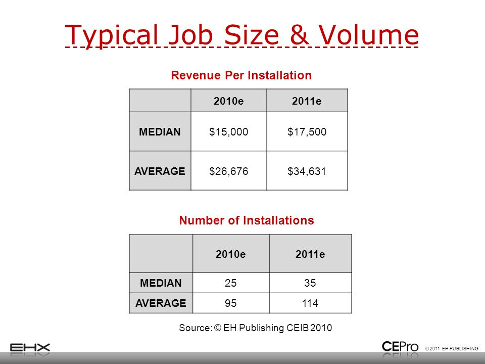 © 2011 EH PUBLISHING Typical Job Size & Volume 2010e2011e MEDIAN2535 AVERAGE95114 2010e2011e MEDIAN$15,000$17,500 AVERAGE$26,676$34,631 Revenue Per Installation Number of Installations Source: © EH Publishing CEIB 2010
