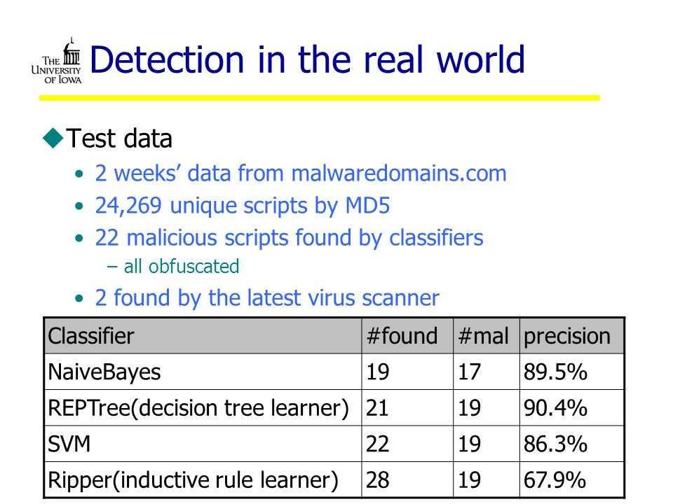 Detection in the real world uTest data 2 weeks' data from malwaredomains.com 24,269 unique scripts by MD5 22 malicious scripts found by classifiers –all obfuscated 2 found by the latest virus scanner Classifier#found#malprecision NaiveBayes191789.5% REPTree(decision tree learner)211990.4% SVM221986.3% Ripper(inductive rule learner)281967.9%