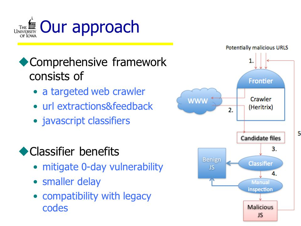 Our approach uComprehensive framework consists of a targeted web crawler url extractions&feedback javascript classifiers uClassifier benefits mitigate 0-day vulnerability smaller delay compatibility with legacy codes