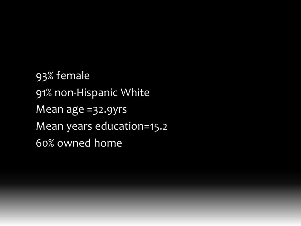 93% female 91% non-Hispanic White Mean age =32.9yrs Mean years education=15.2 60% owned home