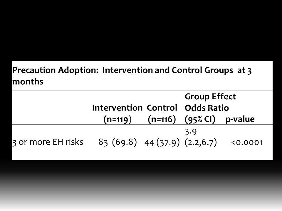 Precaution Adoption: Intervention and Control Groups at 3 months Intervention (n=119) Control (n=116) Group Effect Odds Ratio (95% CI) p-value 3 or more EH risks83 (69.8)44 (37.9) 3.9 (2.2,6.7) <0.0001