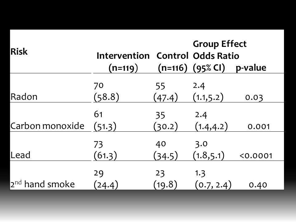 Risk Intervention (n=119) Control (n=116) Group Effect Odds Ratio (95% CI) p-value Radon 70 (58.8) 55 (47.4) 2.4 (1.1,5.2) 0.03 Carbon monoxide 61 (51.3) 35 (30.2) 2.4 (1.4,4.2) 0.001 Lead 73 (61.3) 40 (34.5) 3.0 (1.8,5.1) <0.0001 2 nd hand smoke 29 (24.4) 23 (19.8) 1.3 (0.7, 2.4) 0.40