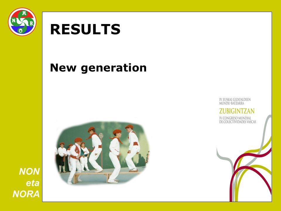 RESULTS New generation NON eta NORA