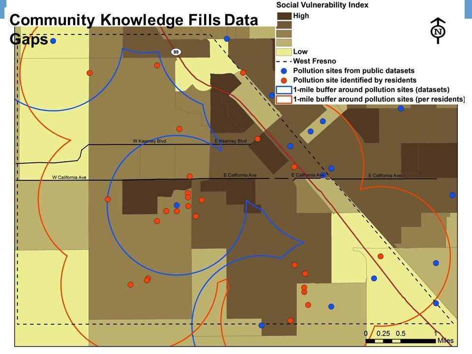 Community Knowledge Fills Data Gaps