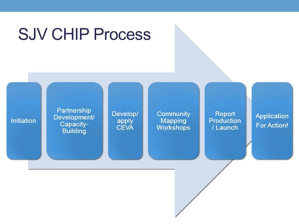 Initiation Partnership Development/ Capacity- Building Develop/ apply CEVA Community Mapping Workshops Report Production / Launch Application For Action.