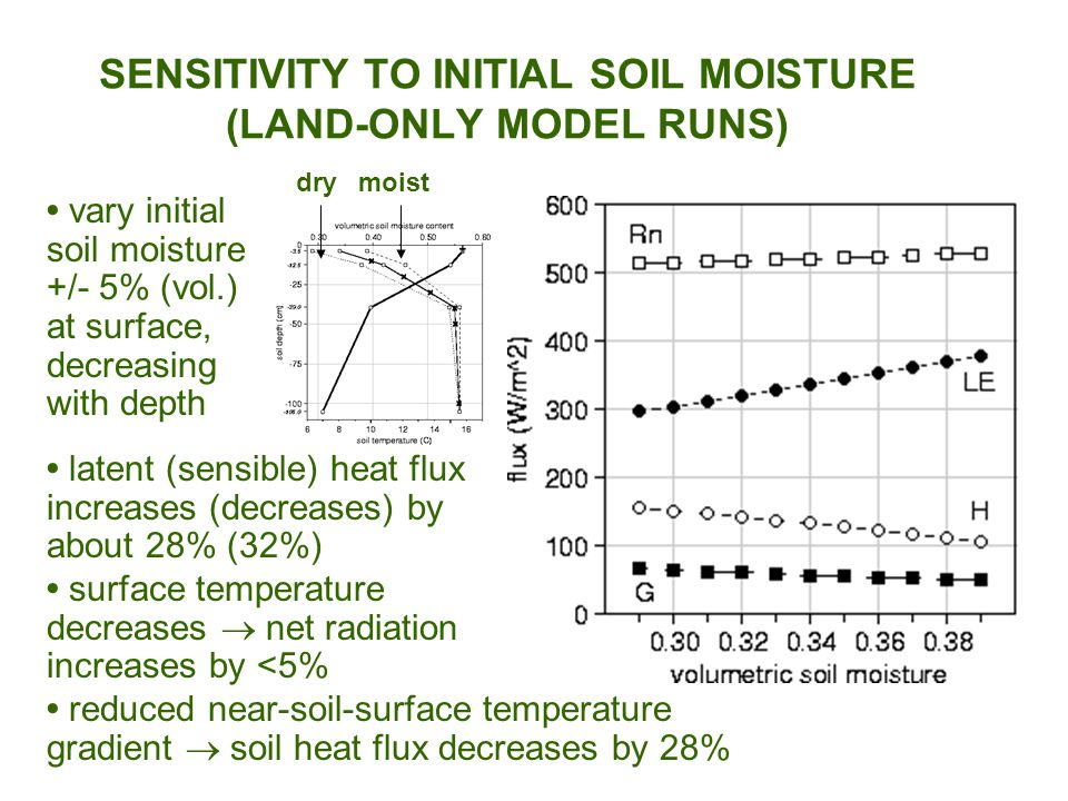 SENSITIVITY TO INITIAL SOIL MOISTURE (LAND-ONLY MODEL RUNS) vary initial soil moisture +/- 5% (vol.) at surface, decreasing with depth drymoist latent (sensible) heat flux increases (decreases) by about 28% (32%) surface temperature decreases  net radiation increases by <5% reduced near-soil-surface temperature gradient  soil heat flux decreases by 28%
