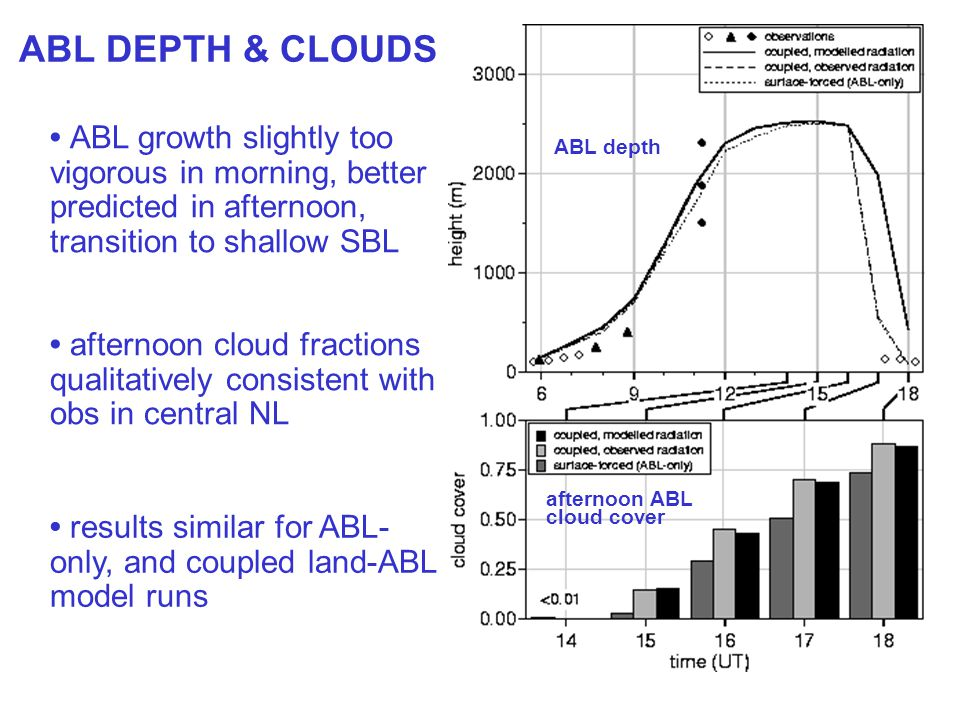 ABL DEPTH & CLOUDS ABL growth slightly too vigorous in morning, better predicted in afternoon, transition to shallow SBL afternoon cloud fractions qualitatively consistent with obs in central NL results similar for ABL- only, and coupled land-ABL model runs ABL depth afternoon ABL cloud cover