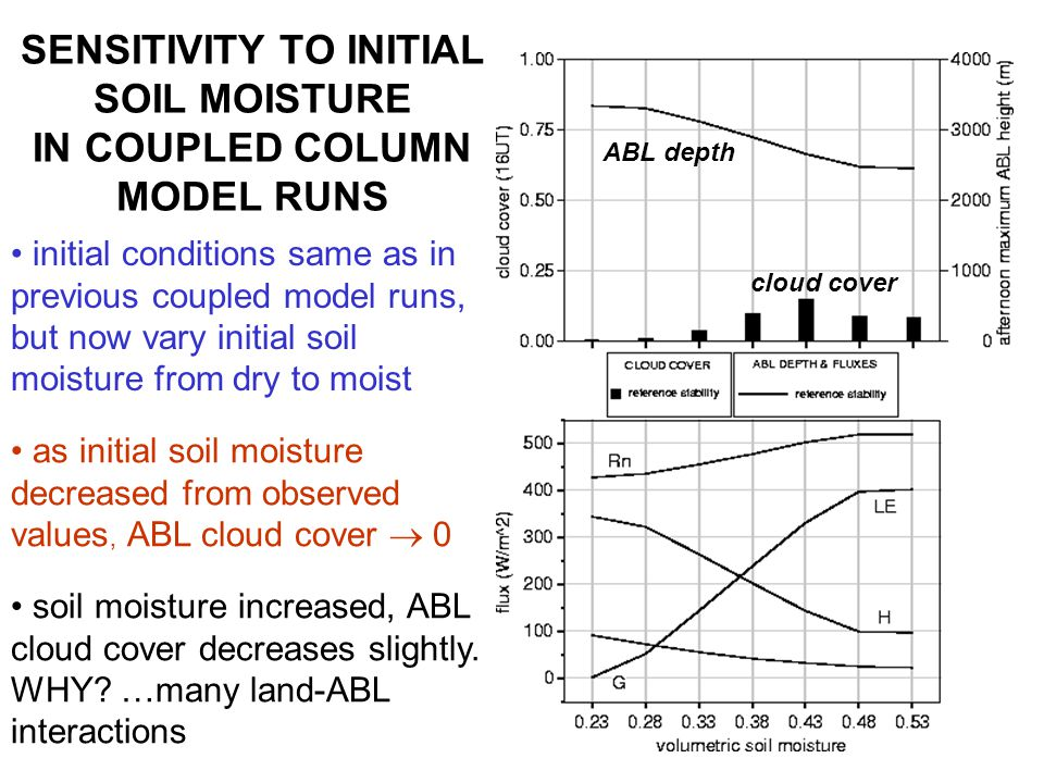 SENSITIVITY TO INITIAL SOIL MOISTURE IN COUPLED COLUMN MODEL RUNS as initial soil moisture decreased from observed values, ABL cloud cover  0 cloud cover ABL depth initial conditions same as in previous coupled model runs, but now vary initial soil moisture from dry to moist soil moisture increased, ABL cloud cover decreases slightly.