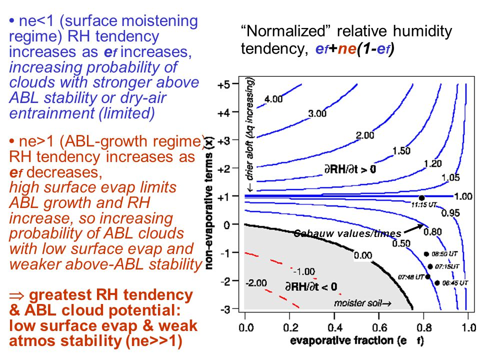 Normalized relative humidity tendency, e f +ne(1-e f ) ne<1 (surface moistening regime) RH tendency increases as e f increases, increasing probability of clouds with stronger above ABL stability or dry-air entrainment (limited) ne>1 (ABL-growth regime) RH tendency increases as e f decreases, high surface evap limits ABL growth and RH increase, so increasing probability of ABL clouds with low surface evap and weaker above-ABL stability  greatest RH tendency & ABL cloud potential: low surface evap & weak atmos stability (ne>>1) Cabauw values/times