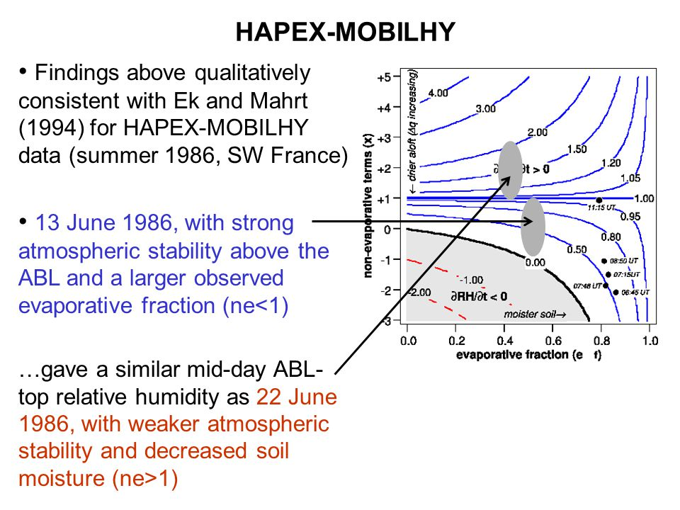 Findings above qualitatively consistent with Ek and Mahrt (1994) for HAPEX-MOBILHY data (summer 1986, SW France) HAPEX-MOBILHY 13 June 1986, with strong atmospheric stability above the ABL and a larger observed evaporative fraction (ne<1) …gave a similar mid-day ABL- top relative humidity as 22 June 1986, with weaker atmospheric stability and decreased soil moisture (ne>1)