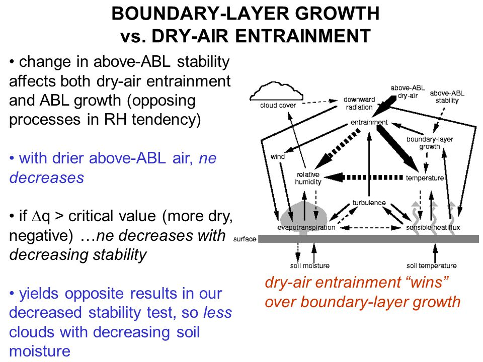 change in above-ABL stability affects both dry-air entrainment and ABL growth (opposing processes in RH tendency) with drier above-ABL air, ne decreases if  q > critical value (more dry, negative) …ne decreases with decreasing stability yields opposite results in our decreased stability test, so less clouds with decreasing soil moisture BOUNDARY-LAYER GROWTH vs.