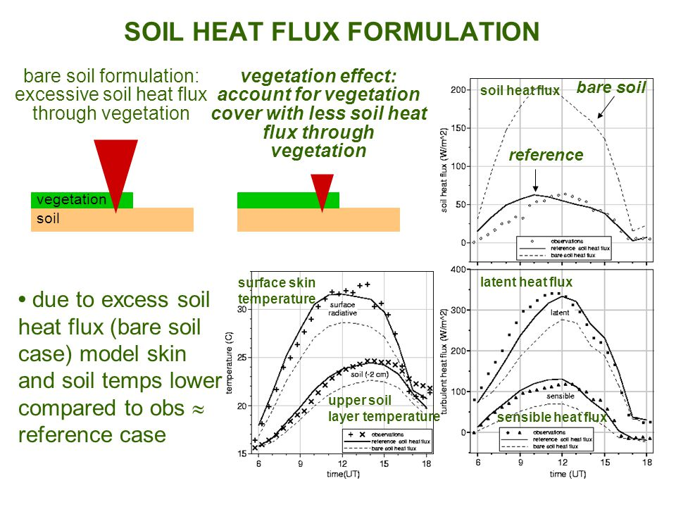 SOIL HEAT FLUX FORMULATION vegetation effect: account for vegetation cover with less soil heat flux through vegetation bare soil formulation: excessive soil heat flux through vegetation soil vegetation reference bare soil latent heat flux sensible heat flux soil heat flux due to excess soil heat flux (bare soil case) model skin and soil temps lower compared to obs  reference case surface skin temperature upper soil layer temperature
