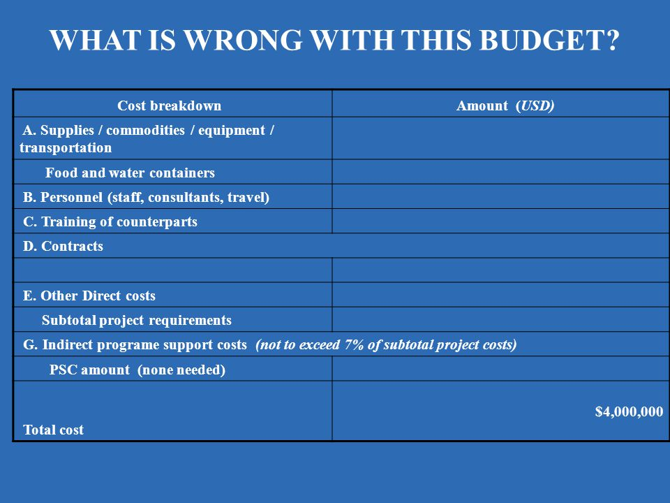 Cost breakdown Amount (USD) A. Supplies / commodities / equipment / transportation Food and water containers B. Personnel (staff, consultants, travel)