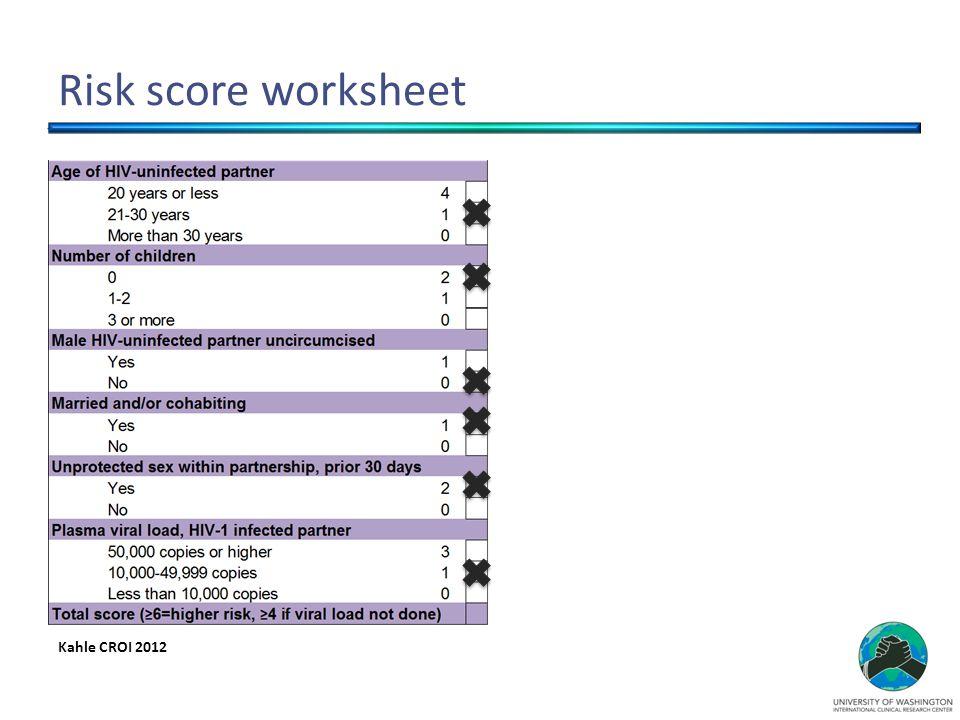 Risk score worksheet Kahle CROI 2012