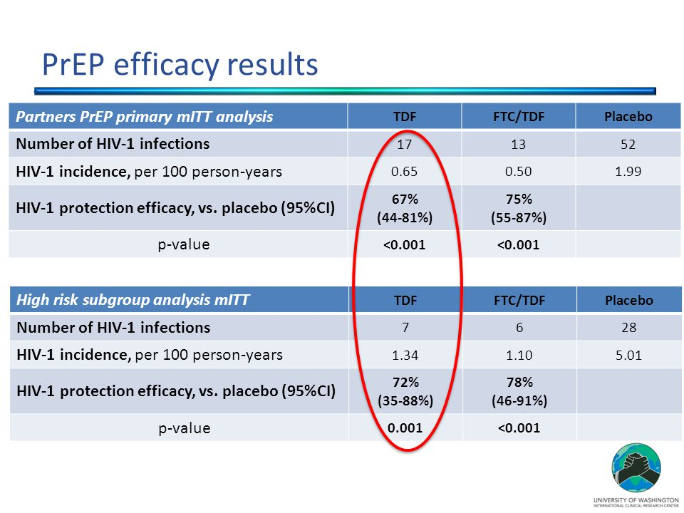 PrEP efficacy results Partners PrEP primary mITT analysis TDFFTC/TDFPlacebo Number of HIV-1 infections 171352 HIV-1 incidence, per 100 person-years 0.650.501.99 HIV-1 protection efficacy, vs.
