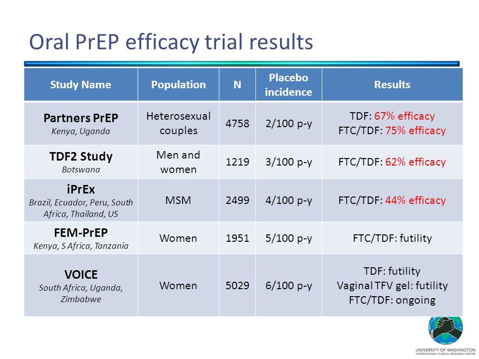 Oral PrEP efficacy trial results Study NamePopulationN Placebo incidence Results Partners PrEP Kenya, Uganda Heterosexual couples 47582/100 p-y TDF: 67% efficacy FTC/TDF: 75% efficacy TDF2 Study Botswana Men and women 12193/100 p-yFTC/TDF: 62% efficacy iPrEx Brazil, Ecuador, Peru, South Africa, Thailand, US MSM24994/100 p-yFTC/TDF: 44% efficacy FEM-PrEP Kenya, S Africa, Tanzania Women19515/100 p-yFTC/TDF: futility VOICE South Africa, Uganda, Zimbabwe Women50296/100 p-y TDF: futility Vaginal TFV gel: futility FTC/TDF: ongoing