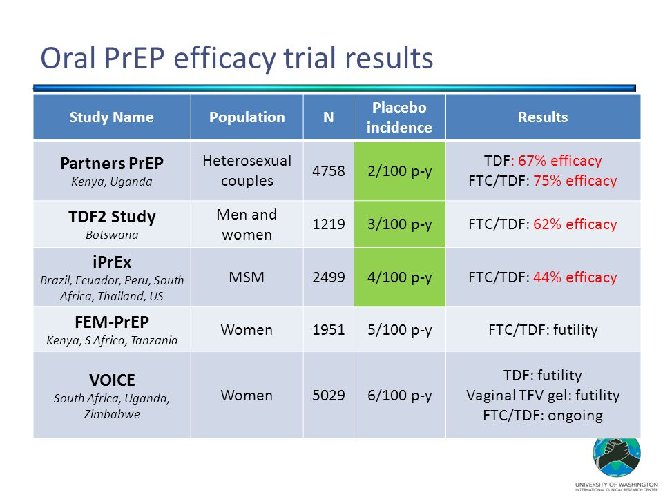 High risk subgroup Comparable incidence to FemPrEP (5/100) and VOICE (6/100)