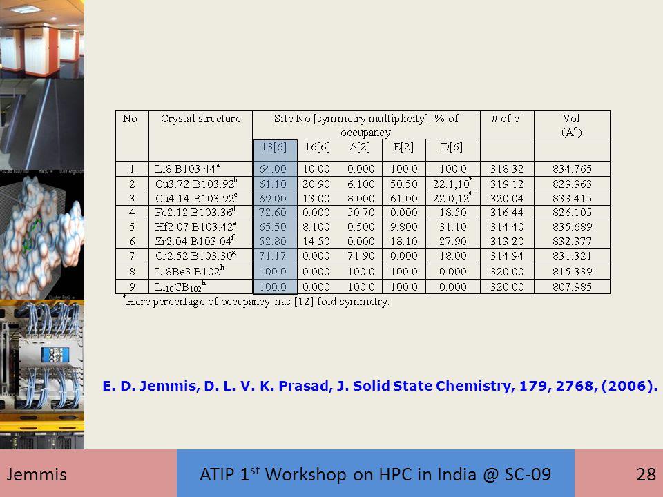 JemmisATIP 1 st Workshop on HPC in India @ SC-0928 E. D. Jemmis, D. L. V. K. Prasad, J. Solid State Chemistry, 179, 2768, (2006).