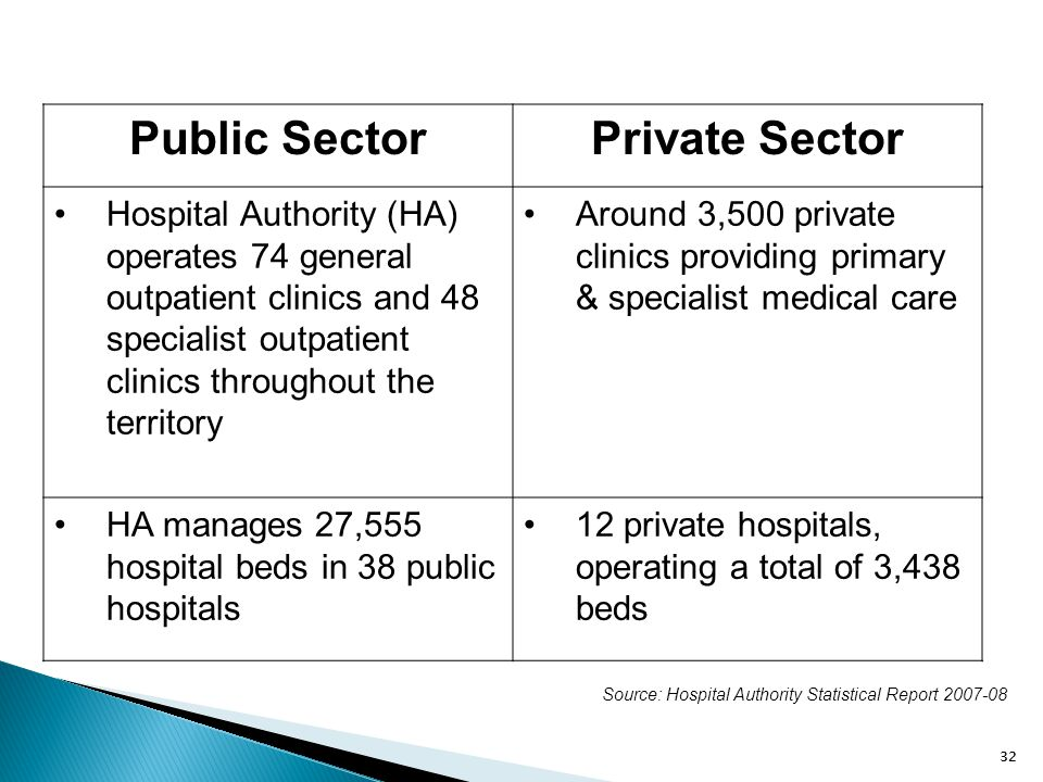 32 Public SectorPrivate Sector Hospital Authority (HA) operates 74 general outpatient clinics and 48 specialist outpatient clinics throughout the terr