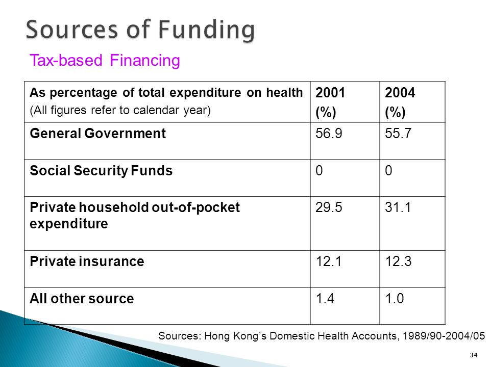 34 Sources of Funding As percentage of total expenditure on health (All figures refer to calendar year) 2001 (%) 2004 (%) General Government56.955.7 S