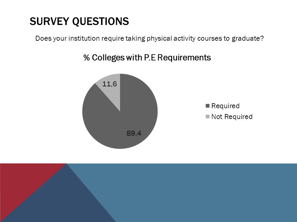 SURVEY QUESTIONS Does your institution require taking physical activity courses to graduate?