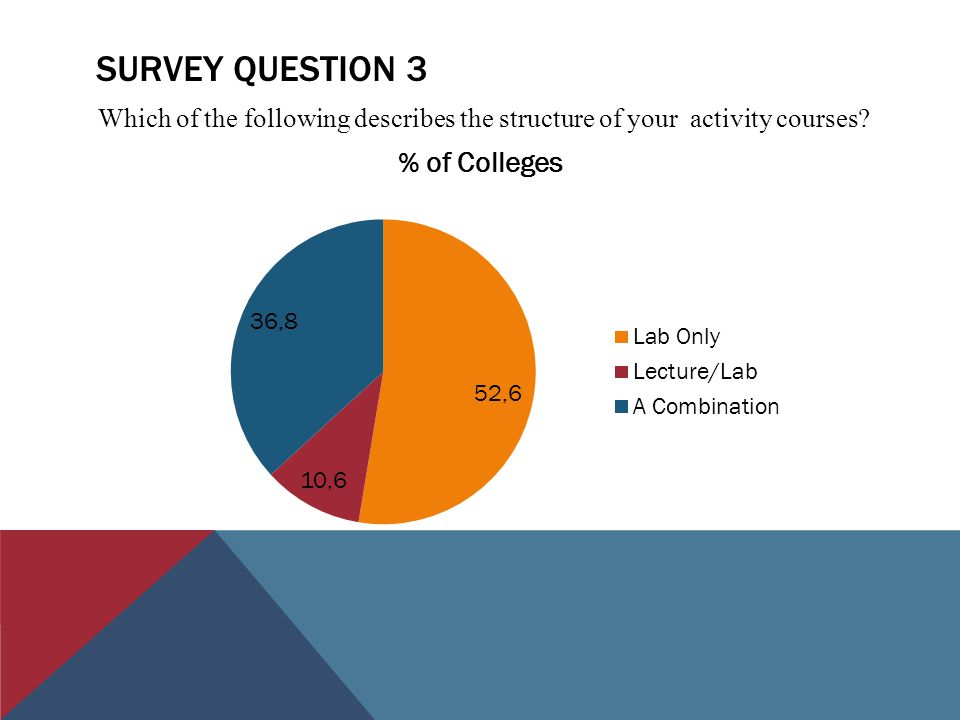 SURVEY QUESTION 3 Which of the following describes the structure of your activity courses