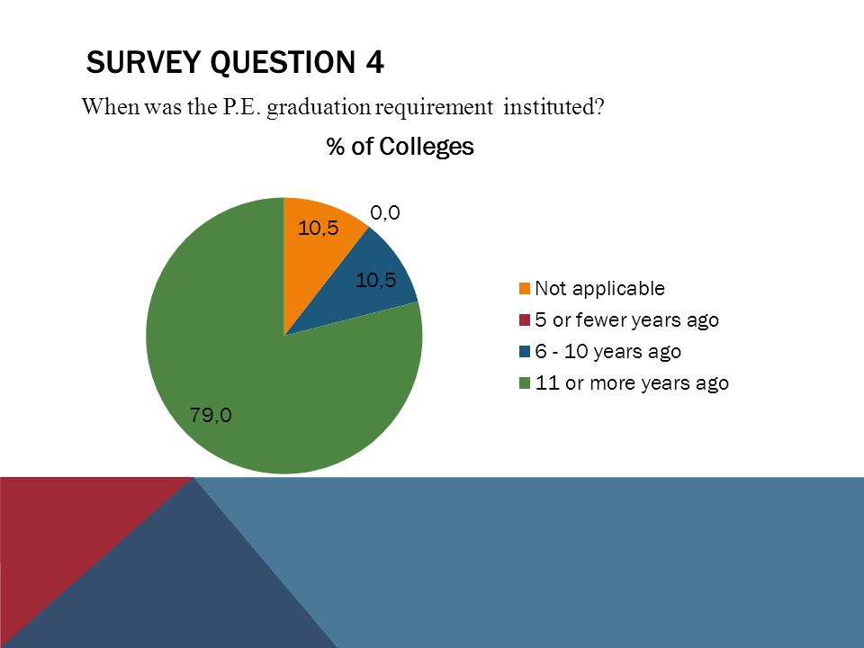 SURVEY QUESTION 4 When was the P.E. graduation requirement instituted