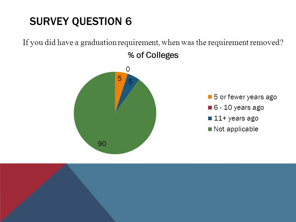 SURVEY QUESTION 6 If you did have a graduation requirement, when was the requirement removed?