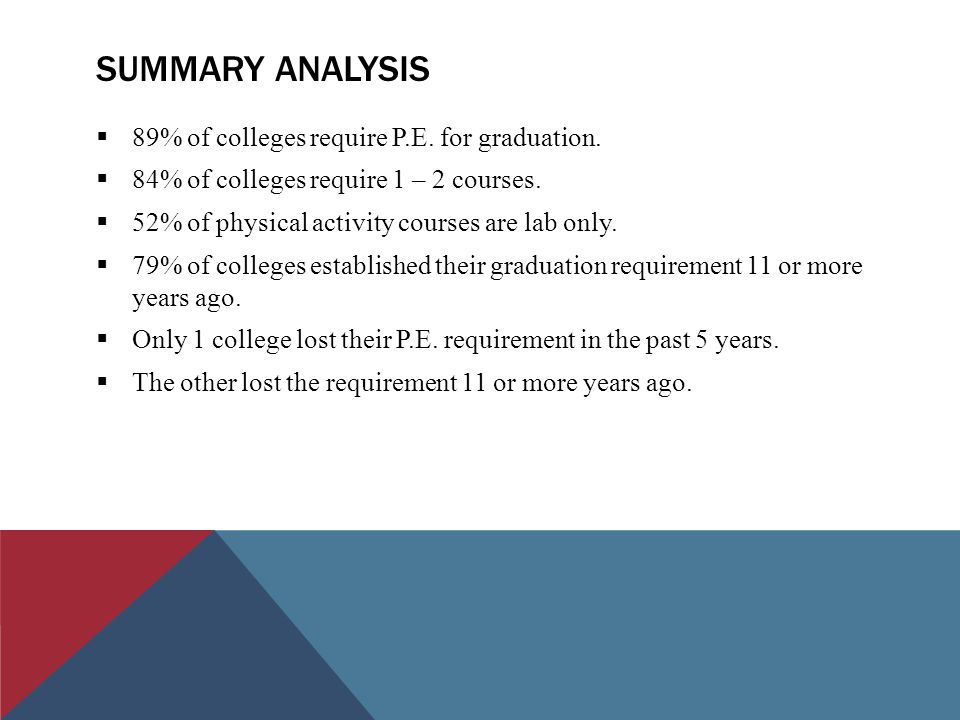 SUMMARY ANALYSIS  89% of colleges require P.E. for graduation.