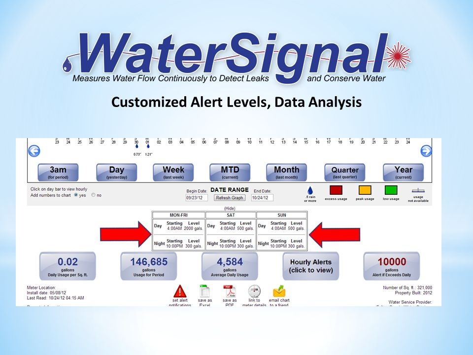 Customized Alert Levels, Data Analysis