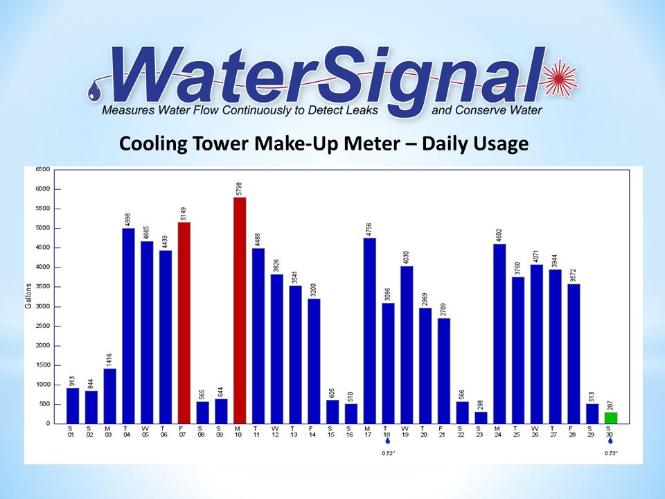 Cooling Tower Make-Up Meter – Daily Usage