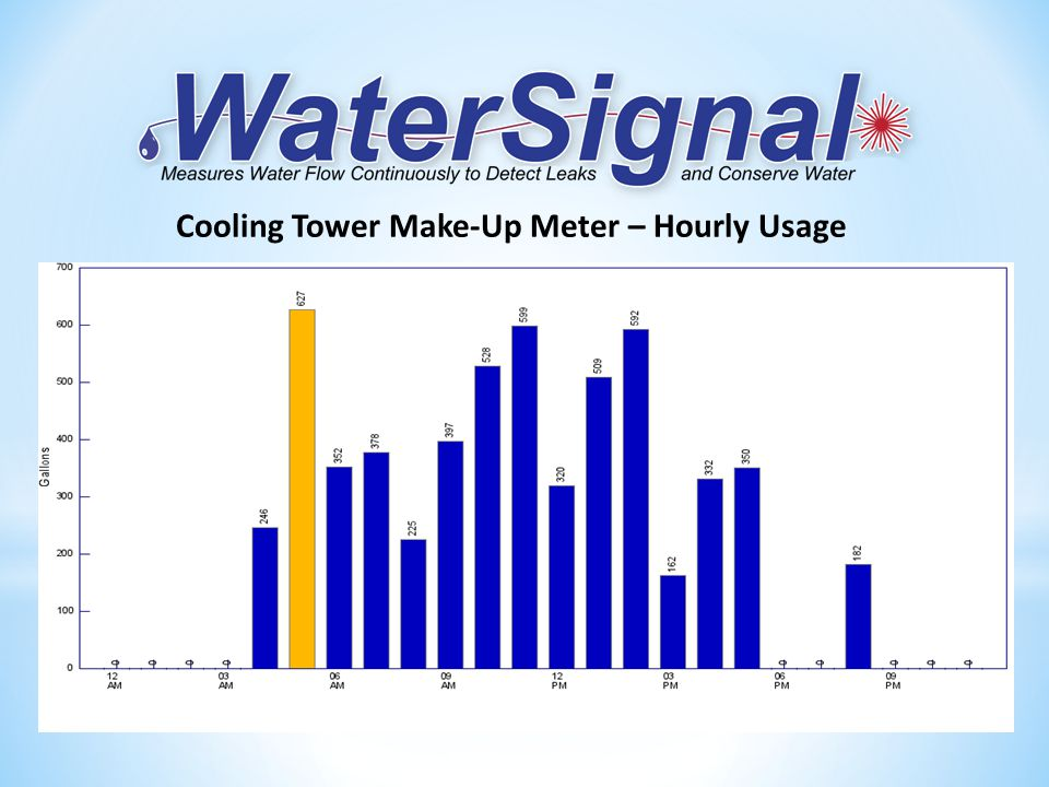 Cooling Tower Make-Up Meter – Hourly Usage