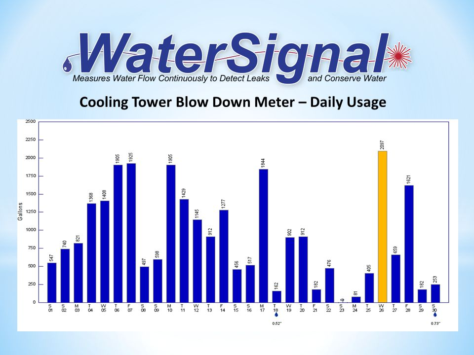 Cooling Tower Blow Down Meter – Daily Usage